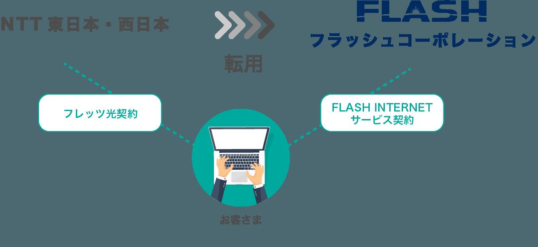 フレッツ光オプションサービス